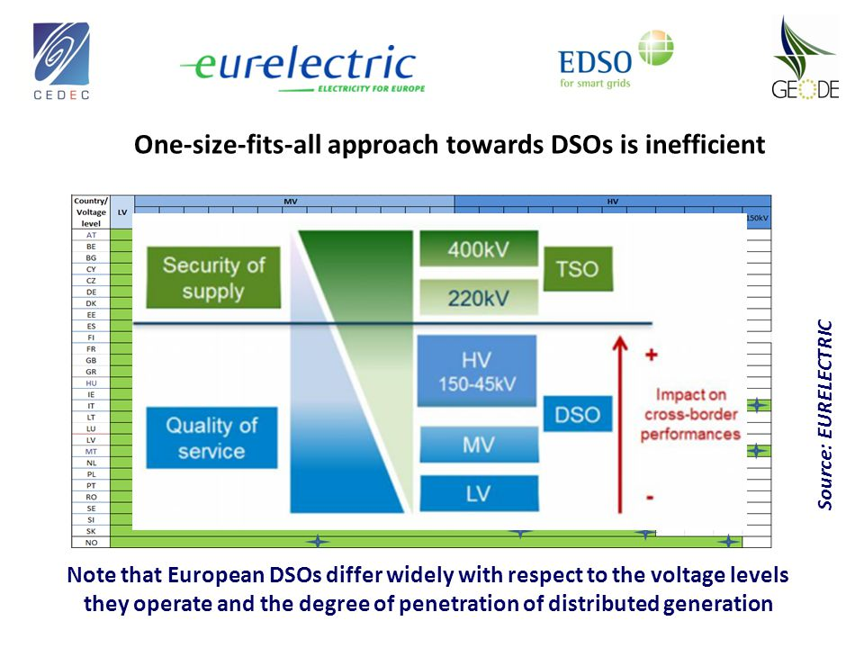 One-size-fits-all approach towards DSOs is inefficient Source: EURELECTRIC Note that European DSOs differ widely with respect to the voltage levels they operate and the degree of penetration of distributed generation