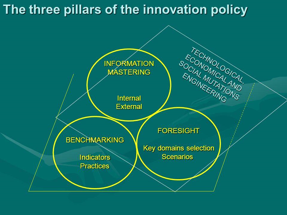 The three pillars of the innovation policy INFORMATIONMASTERINGInternalExternal BENCHMARKINGIndicatorsPractices FORESIGHT Key domains selection Scenar