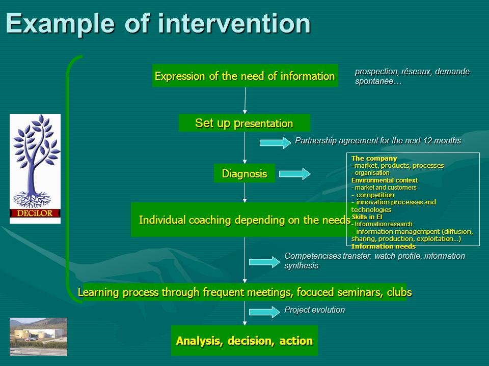 Example of intervention Expression of the need of information Set up p resentation DiagnosisDiagnosis Individual coaching depending on the needs Learn