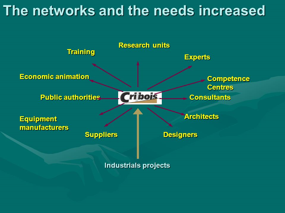Training Economic animation Architects Designers Research units Experts Consultants Equipment manufacturers Suppliers Industrials projects Public auth