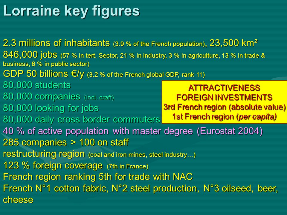 Lorraine key figures 2.3 millions of inhabitants (3.9 % of the French population), 23,500 km² 846,000 jobs (57 % in tert.