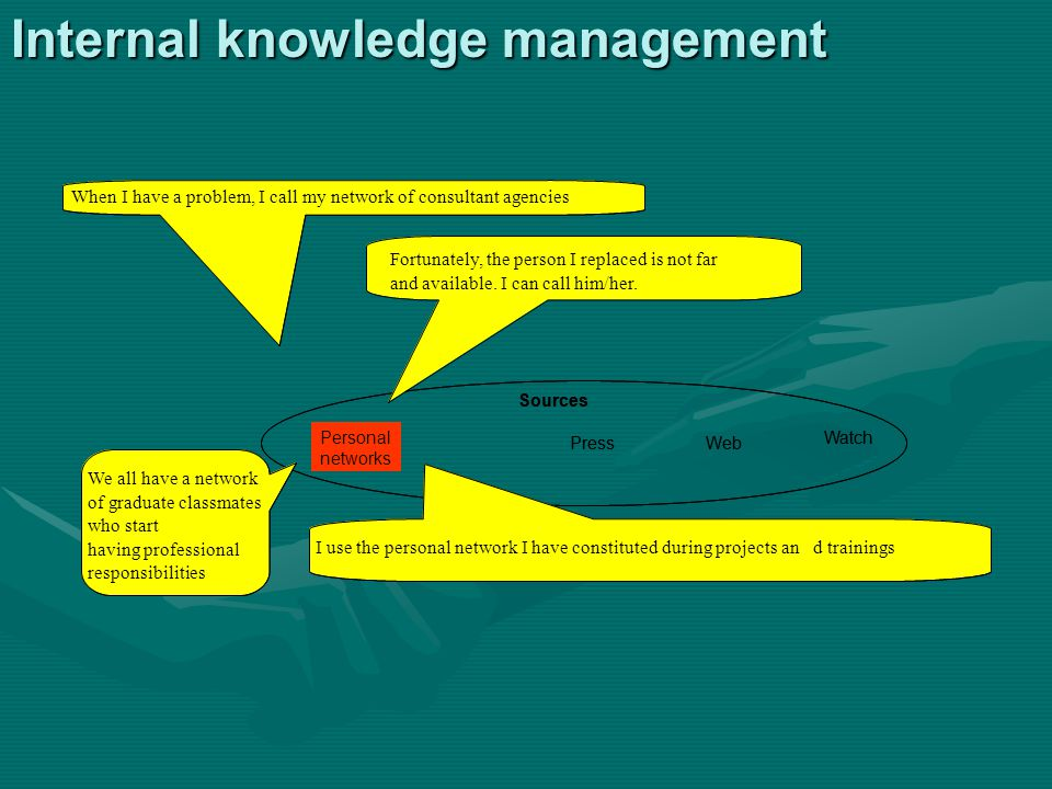 Internal knowledge management Personal networks Sources PressWeb WatchPersonal networks Sources PressWeb Watch When I have a problem, I call my network of consultant agencies I use the personal network I have constituted during projects and trainingsI use the personal network I have constituted during projects and trainings We all have a network of graduate classmates who start having professional responsibilities We all have a network of graduate classmates who start having professional responsibilities Fortunately, the person I replaced is not far and available.