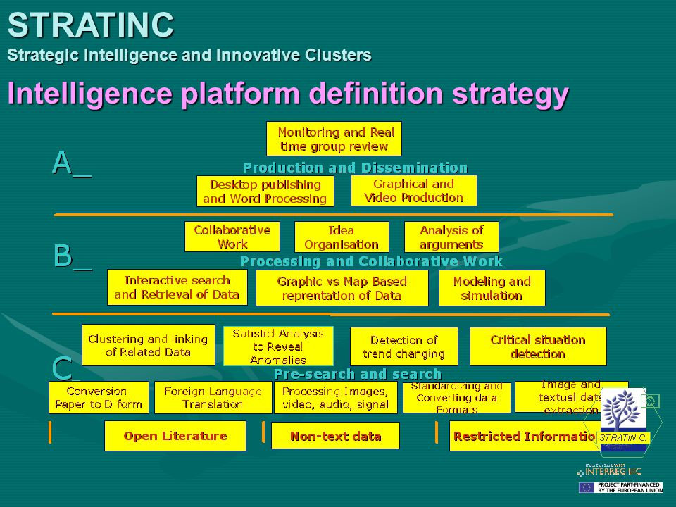 Intelligence platform definition strategy STRATINC Strategic Intelligence and Innovative Clusters