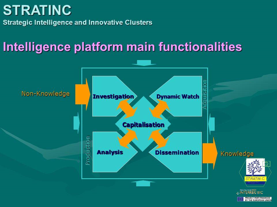 Non-Knowledge Knowledge Acquisition Production Investigation Investigation Analysis Dynamic Watch Dissemination Capitalisation Intelligence platform m