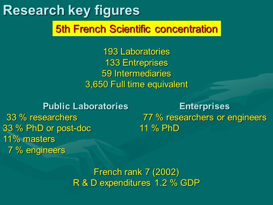 Research key figures 193 Laboratories 133 Entreprises 59 Intermediaries 3,650 Full time equivalent Public LaboratoriesEnterprises 33 % researchers77 %