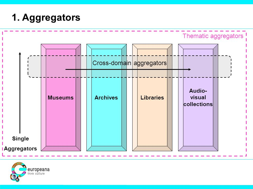 1. Aggregators MuseumsArchivesLibraries Audio- visual collections Cross-domain aggregators Single Aggregators Thematic aggregators