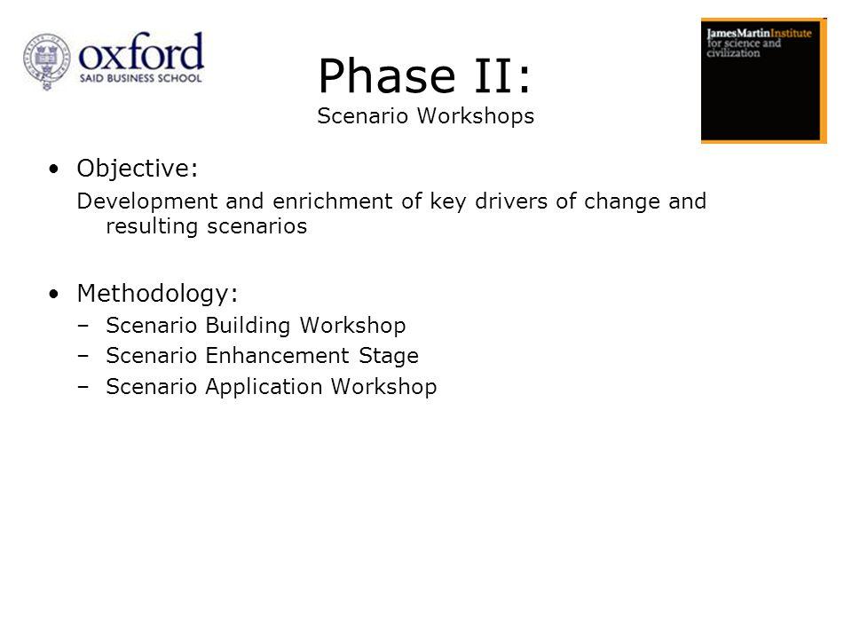 Phase II: Scenario Workshops Objective: Development and enrichment of key drivers of change and resulting scenarios Methodology: –Scenario Building Workshop –Scenario Enhancement Stage –Scenario Application Workshop