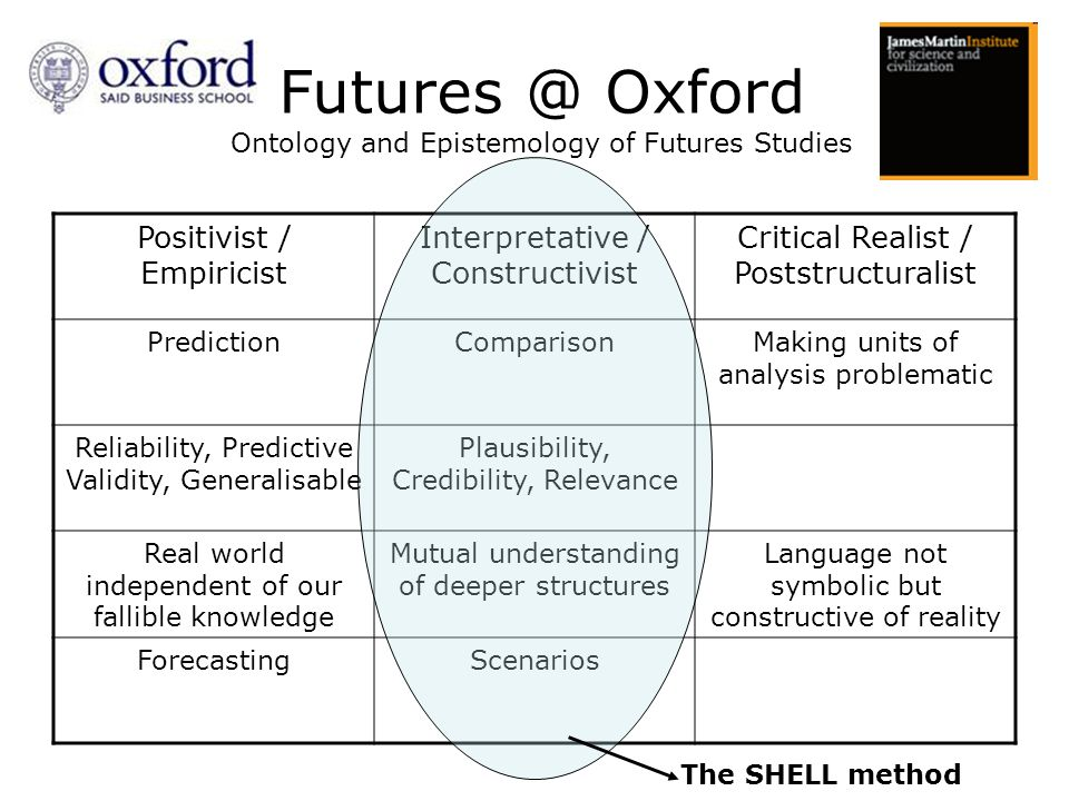 Futures @ Oxford Ontology and Epistemology of Futures Studies Positivist / Empiricist Interpretative / Constructivist Critical Realist / Poststructuralist PredictionComparisonMaking units of analysis problematic Reliability, Predictive Validity, Generalisable Plausibility, Credibility, Relevance Real world independent of our fallible knowledge Mutual understanding of deeper structures Language not symbolic but constructive of reality ForecastingScenarios The SHELL method