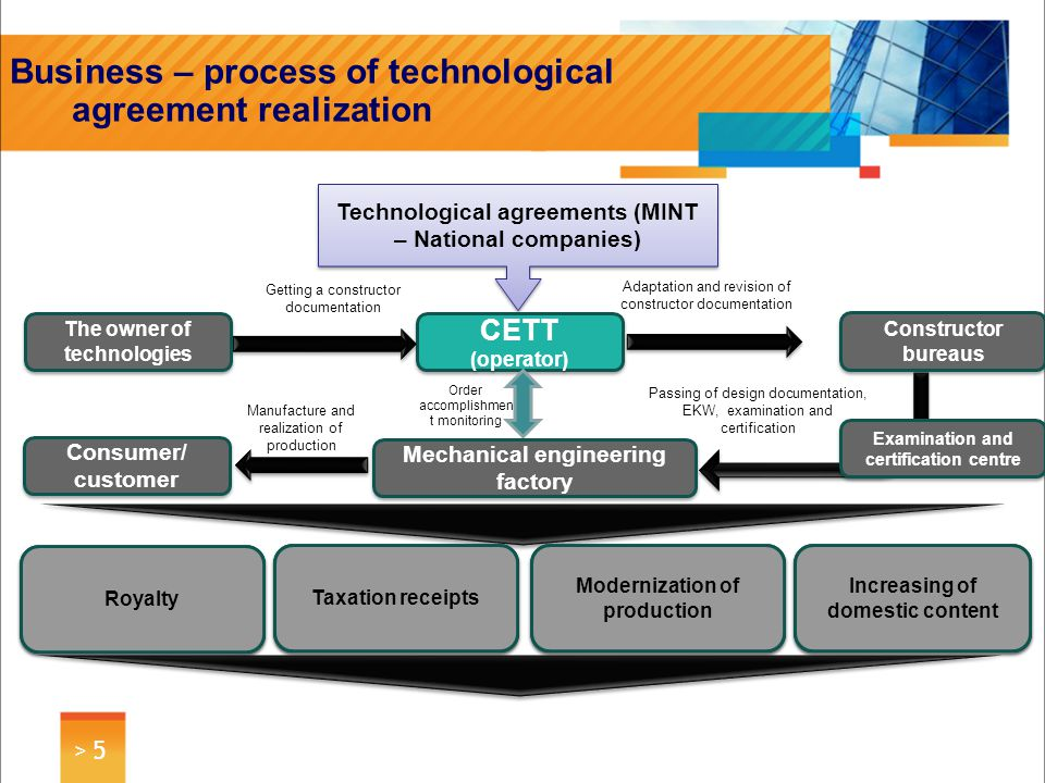 > 6> 6 Business – process of Technology Transfer Declarant (enterprise) Enter Projects Application s on technology transfer Analytics Process Search of technologies Primary technology valuation Preparation of projects Assistance in technology transfer Monitoring of projects Exit Services on the assistance of technology transfer Making up a documentatio n (business- plan, Feasibility study, etc..) Making up a documentatio n (business- plan, Feasibility study, etc..) Consulting services Research results Client Enter Transfer Exit Consumer Enterprise Commerciali zation.
