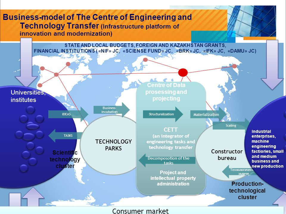 > 8> 8 Business-model of The Centre of Engineering and Technology Transfer (Infrastructure platform of innovation and modernization) iDEAS TASKS Scientific technology cluster TECHNOLOGY PARKS Business- incubation CETT (an integrator of engineering tasks and technology transfer CETT (an integrator of engineering tasks and technology transfer Centre of Data prosessing and projecting Decomposotion of the tasks Project and intellectual property administration Materialization Structuralization Constructor bureau Scaling Технологические задачи Industrial enterprises, machine engineering factiories, small and medium business and new production Production- technological cluster Consumer market Universities, institutes STATE AND LOCAL BUDGETS, FOREIGN AND KAZAKHSTAN GRANTS, FINANCIAL INSTITUTIONS ( «NIF» JC, «SCIENSE FUND» JC, «BRK» JC, «IFK» JC, «DAMU» JC)