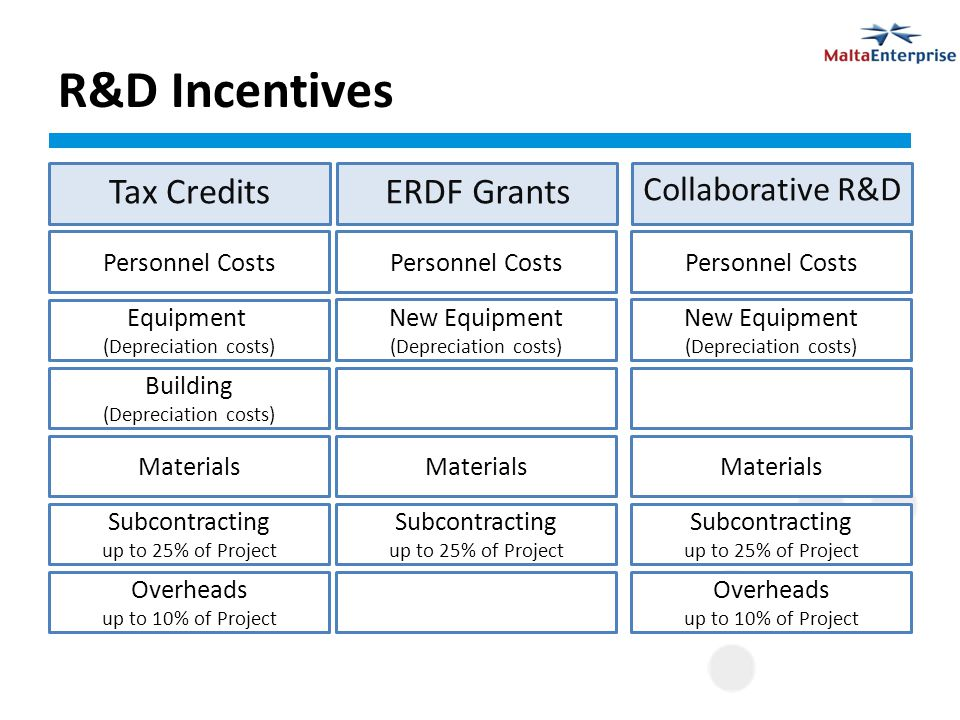 R&D Incentives Tax Credits Collaborative R&D ERDF Grants Personnel Costs Equipment (Depreciation costs) New Equipment (Depreciation costs) New Equipment (Depreciation costs) Building (Depreciation costs) Materials Subcontracting up to 25% of Project Subcontracting up to 25% of Project Subcontracting up to 25% of Project Overheads up to 10% of Project Overheads up to 10% of Project
