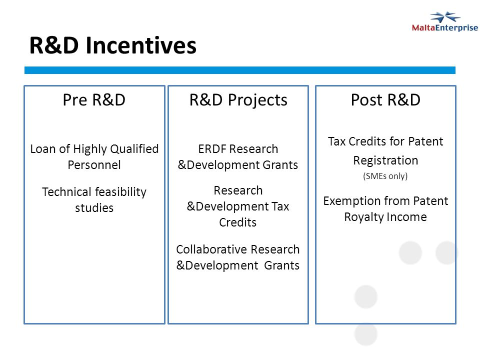 R&D Incentives Pre R&D Loan of Highly Qualified Personnel Technical feasibility studies Post R&D Tax Credits for Patent Registration (SMEs only) Exemption from Patent Royalty Income R&D Projects ERDF Research &Development Grants Research &Development Tax Credits Collaborative Research &Development Grants