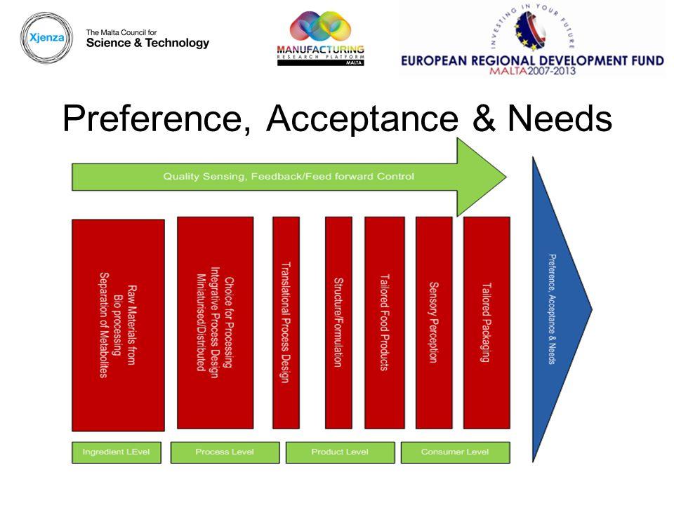 Preference, Acceptance & Needs