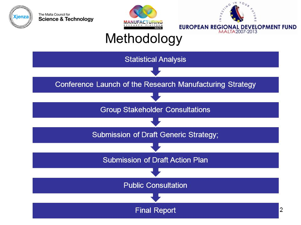 Methodology Final Report Public Consultation Submission of Draft Action Plan Submission of Draft Generic Strategy; Group Stakeholder Consultations Conference Launch of the Research Manufacturing Strategy Statistical Analysis 2