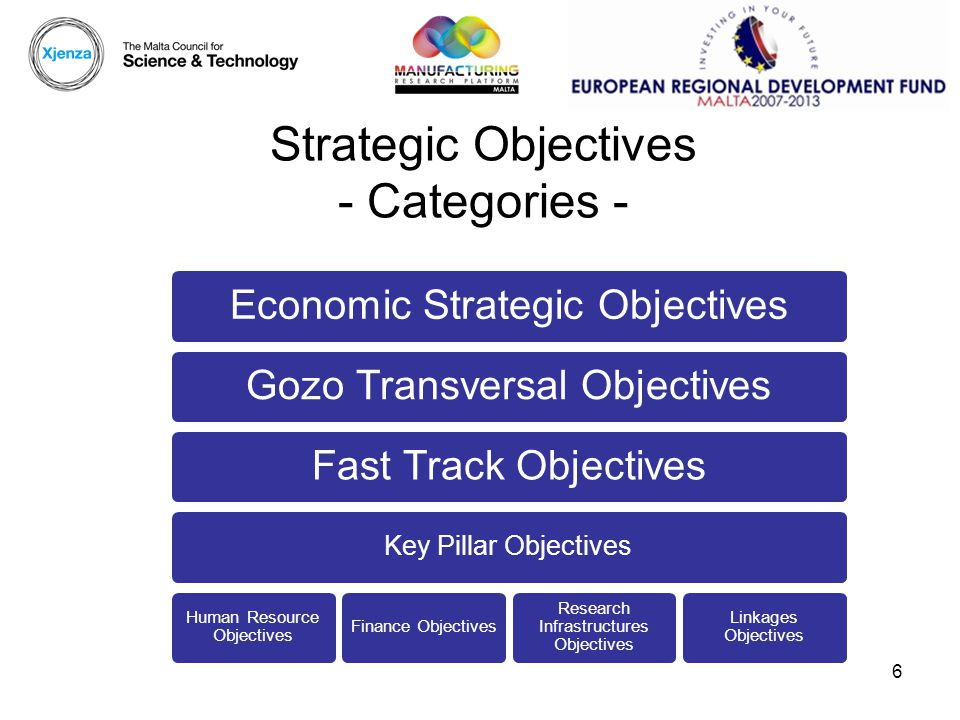 6 Strategic Objectives - Categories - Economic Strategic ObjectivesGozo Transversal ObjectivesFast Track Objectives Key Pillar Objectives Human Resource Objectives Finance Objectives Research Infrastructures Objectives Linkages Objectives
