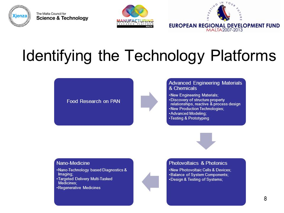 Identifying the Technology Platforms Food Research on PAN Advanced Engineering Materials & Chemicals New Engineering Materials; Discovery of structure property relationships, reactive & process design New Production Technologies; Advanced Modeling; Testing & Prototyping Photovoltaics & Photonics New Photovoltaic Cells & Devices; Balance of System Components; Design & Testing of Systems; Nano-Medicine Nano-Technology based Diagnostics & Imaging; Targeted Delivery Multi-Tasked Medicines; Regenerative Medicines 8