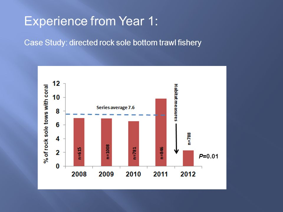 Experience from Year 1: Case Study: directed rock sole bottom trawl fishery P=0.01