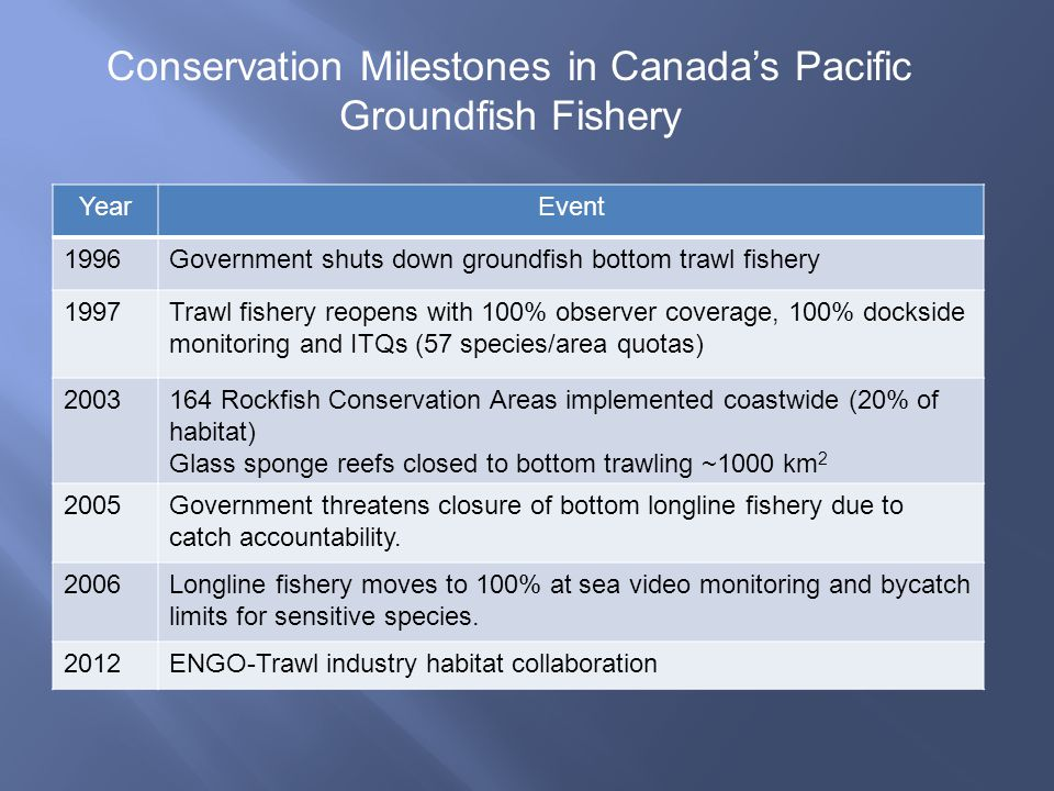 Conservation Milestones in Canada's Pacific Groundfish Fishery.