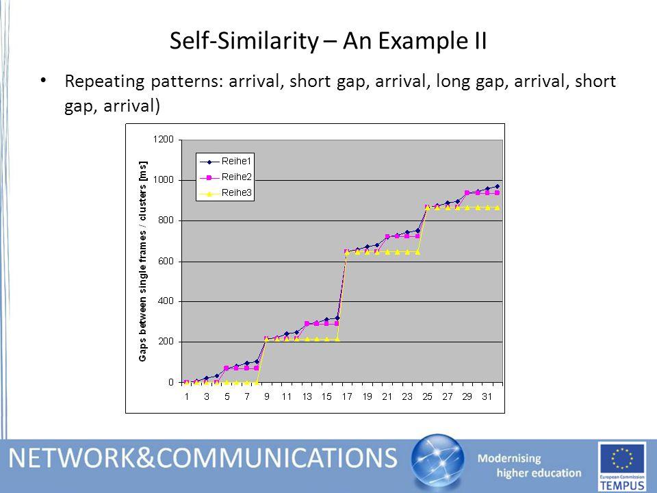 Self-Similarity – An Example II Repeating patterns: arrival, short gap, arrival, long gap, arrival, short gap, arrival)