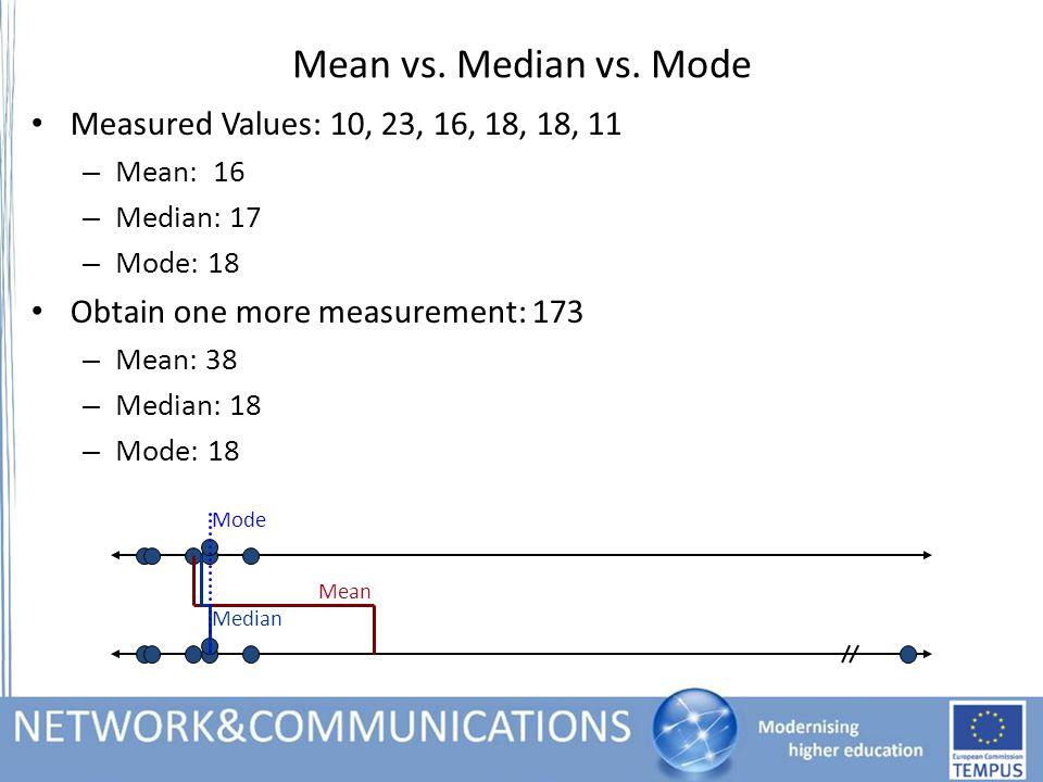 Mean vs. Median vs. Mode Measured Values: 10, 23, 16, 18, 18, 11 – Mean: 16 – Median: 17 – Mode: 18 Obtain one more measurement: 173 – Mean: 38 – Medi