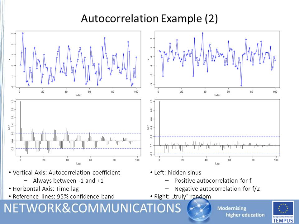 "Autocorrelation Example (2) Vertical Axis: Autocorrelation coefficient – Always between -1 and +1 Horizontal Axis: Time lag Reference lines: 95% confidence band Left: hidden sinus – Positive autocorrelation for f – Negative autocorrelation for f/2 Right: ""truly random"