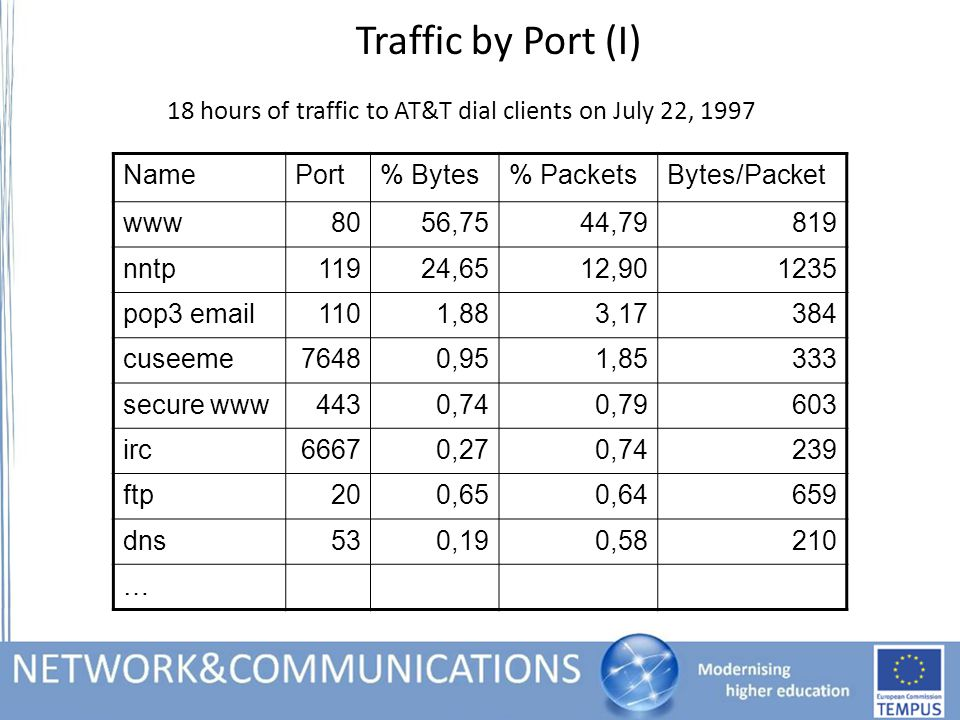 Traffic by Port (I) 18 hours of traffic to AT&T dial clients on July 22, 1997 NamePort% Bytes% PacketsBytes/Packet www8056,7544,79819 nntp11924,6512,901235 pop3 email1101,883,17384 cuseeme76480,951,85333 secure www4430,740,79603 irc66670,270,74239 ftp200,650,64659 dns530,190,58210 …