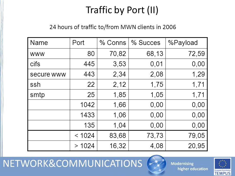Traffic by Port (II) 24 hours of traffic to/from MWN clients in 2006 NamePort% Conns% Succes%Payload www8070,8268,1372,59 cifs4453,530,010,00 secure www4432,342,081,29 ssh222,121,751,71 smtp251,851,051,71 10421,660,00 14331,060,00 1351,040,00 < 102483,6873,7379,05 > 102416,324,0820,95