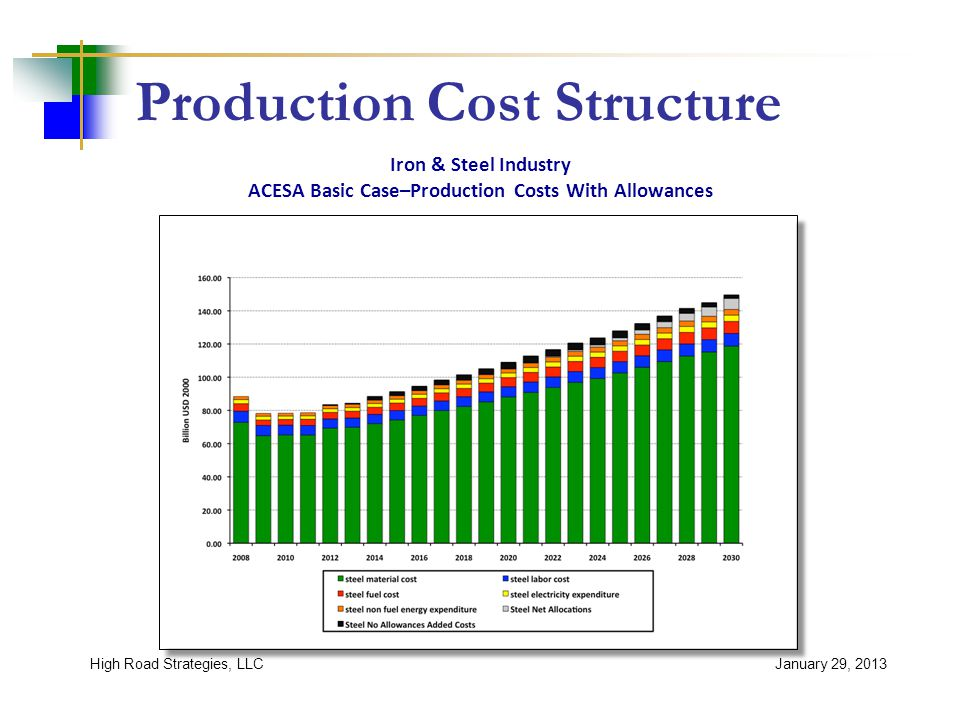 Production Cost Structure January 29, 2013High Road Strategies, LLC Iron & Steel Industry ACESA Basic Case–Production Costs With Allowances