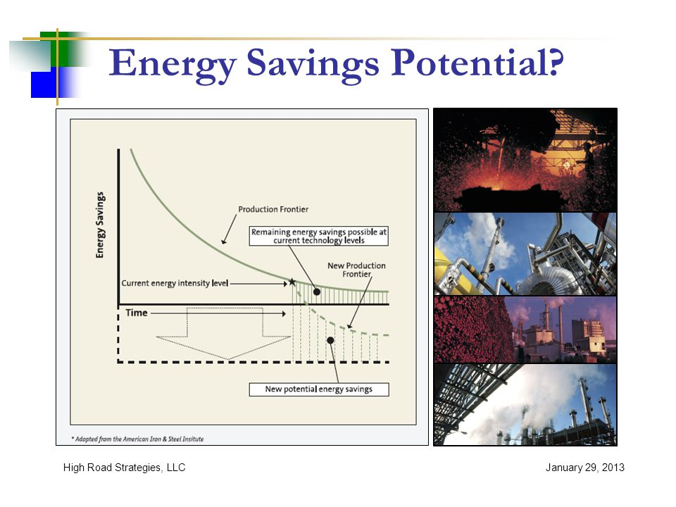 Energy Savings Potential? January 29, 2013High Road Strategies, LLC