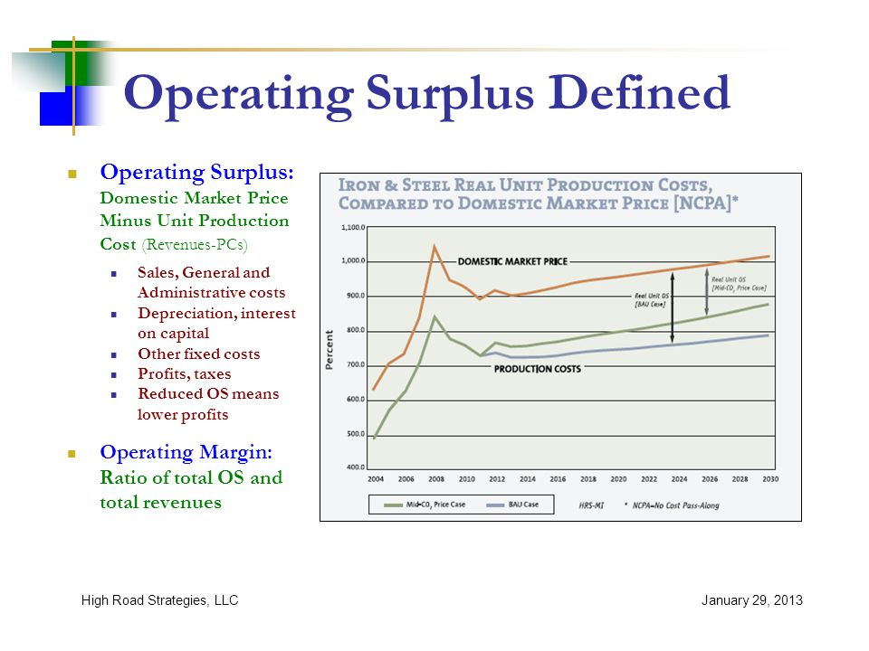 BA Caveats and Issues Compliant countries dominate imports Future non-compliant import shares may grow Different bases for BA calculations Export market impacts not assessed Downstream industry impacts Elasticities of import substitution January 29, 2013High Road Strategies, LLC