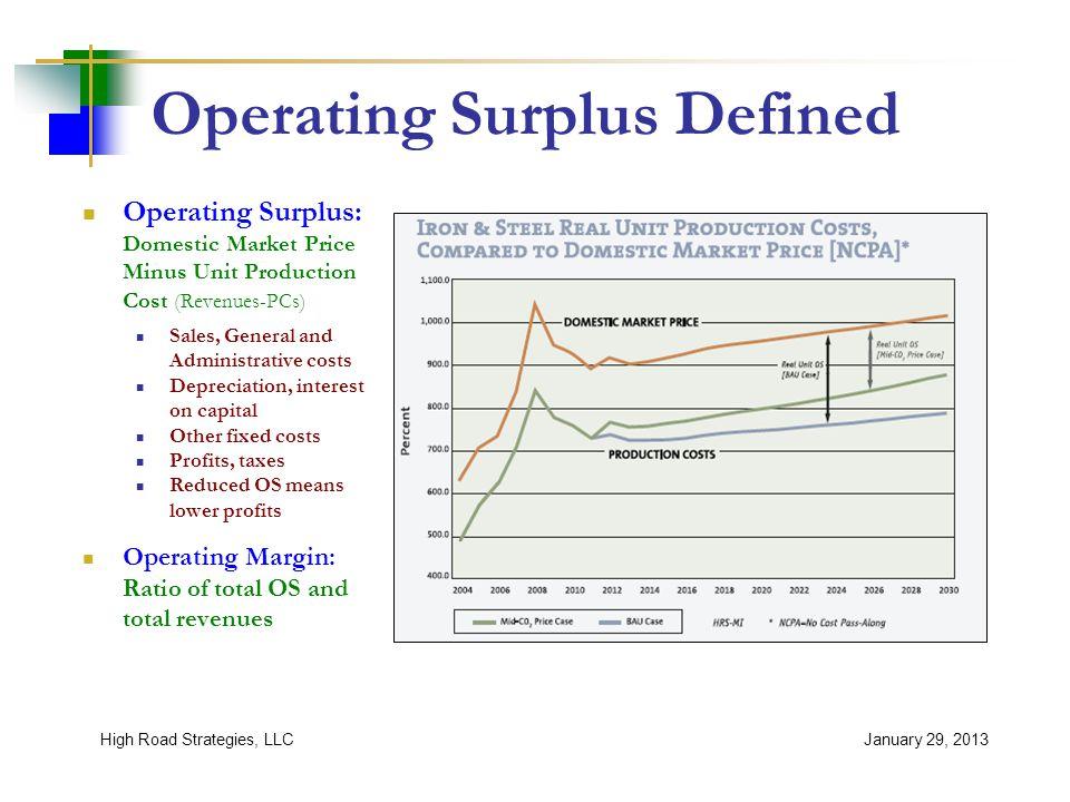 L-W Operating Surplus Impacts January 29, 2013High Road Strategies, LLC