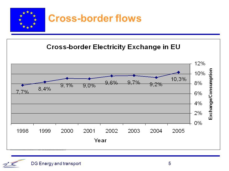 DG Energy and transport6 Ownership unbundling