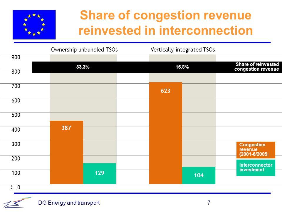 DG Energy and transport18 Market information
