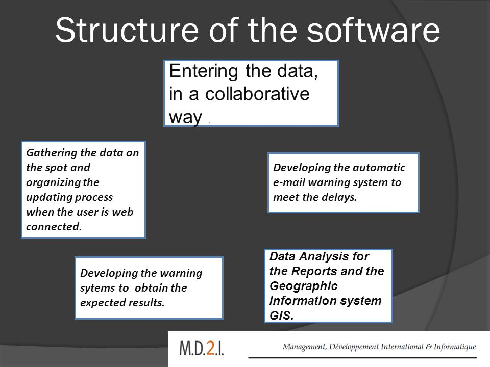 Structure of the software Developing the automatic e-mail warning system to meet the delays.