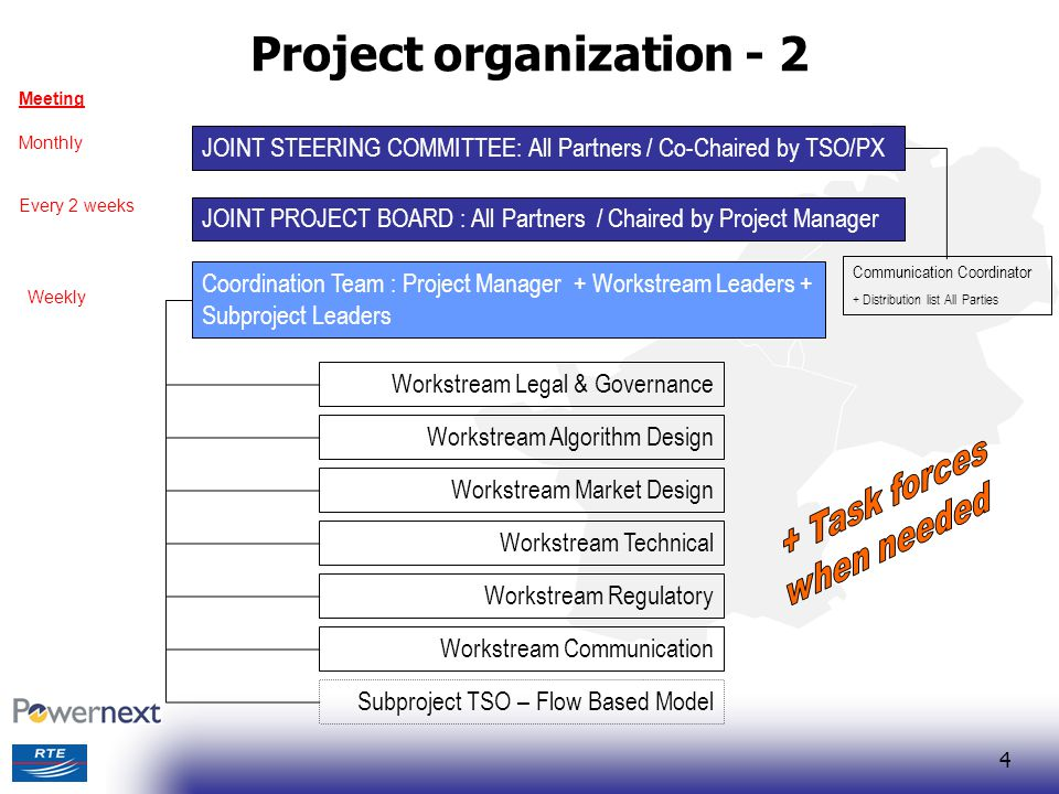 5 Interaction with PLEF/REGs Purpose Inform regulators and other stakeholders on progress and solutions Facilitate regulatory approval procedure and market consultation Take into account REGs concerns Transparency, non-discrimination, risk of the exercise of market power Process Periodically regulators are informed on the progress and issues through PLEF or IG 4 reports during design phase Technical meetings when necessary (with regulators and/or market parties)