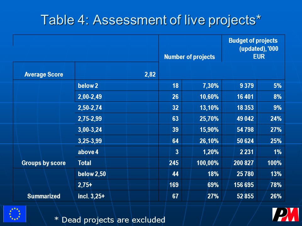Table 4: Assessment of live projects* Number of projects Budget of projects (updated), 000 EUR Average Score2,82 Groups by score below 2187,30%9 3795% 2,00-2,492610,60%16 4018% 2,50-2,743213,10%18 3539% 2,75-2,996325,70%49 04224% 3,00-3,243915,90%54 79827% 3,25-3,996426,10%50 62425% above 431,20%2 2311% Total245100,00%200 827100% Summarized below 2,504418%25 78013% 2,75+16969%156 69578% incl.