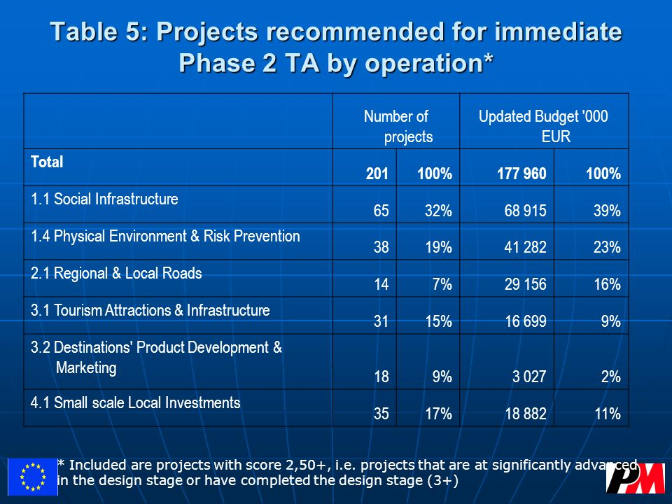 Table 5: Projects recommended for immediate Phase 2 TA by operation* Number of projects Updated Budget 000 EUR Total 201100%177 960100% 1.1 Social Infrastructure 6532%68 91539% 1.4 Physical Environment & Risk Prevention 3819%41 28223% 2.1 Regional & Local Roads 147%29 15616% 3.1 Tourism Attractions & Infrastructure 3115%16 6999% 3.2 Destinations Product Development & Marketing 189%3 0272% 4.1 Small scale Local Investments 3517%18 88211% * Included are projects with score 2,50+, i.e.