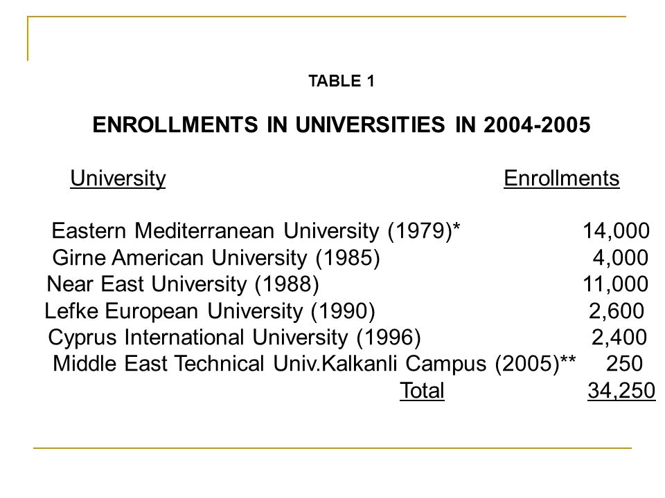 TABLE 1 ENROLLMENTS IN UNIVERSITIES IN 2004-2005 University Enrollments Eastern Mediterranean University (1979)* 14,000 Girne American University (1985) 4,000 Near East University (1988) 11,000 Lefke European University (1990) 2,600 Cyprus International University (1996) 2,400 Middle East Technical Univ.Kalkanli Campus (2005)** 250 Total 34,250