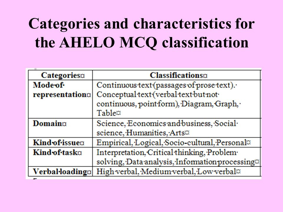 Categories and characteristics for the AHELO MCQ classification