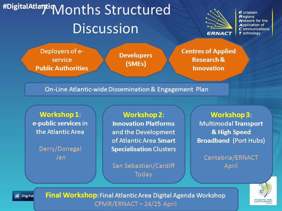 #DigitalAtlantic 7 Months Structured Discussion On-Line Atlantic-wide Dissemination & Engagement Plan Deployers of e- service Public Authorities Developers (SMEs) Centres of Applied Research & Innovation Final Workshop : Final Atlantic Area Digital Agenda Workshop CPMR/ERNACT – 24/25 April Workshop 1 : e-public services in the Atlantic Area Derry/Donegal Jan Workshop 2 : Innovation Platforms and the Development of Atlantic Area Smart Specialisation Clusters San Sebastian/Cardiff Today Workshop 3 : Multimodal Transport & High Speed Broadband (Port Hubs) Cantabria/ERNACT April
