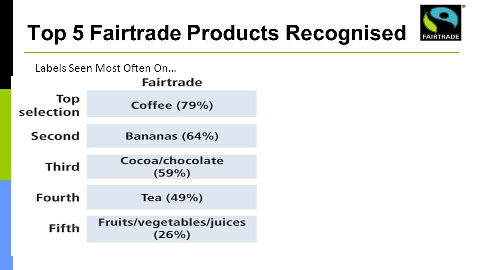 Top 5 Fairtrade Products Recognised Labels Seen Most Often On…