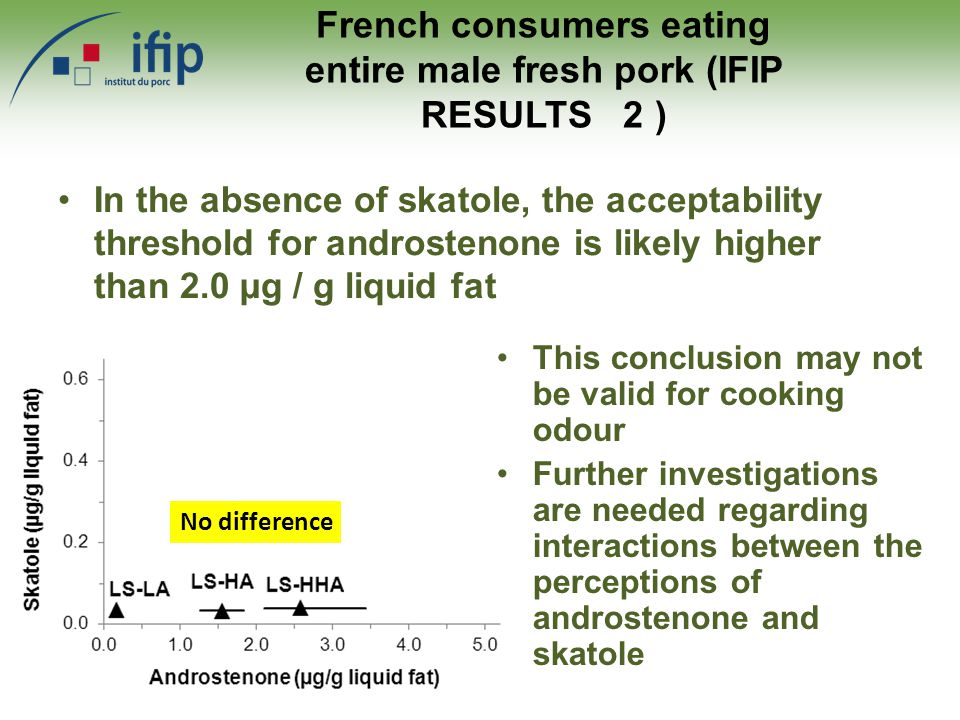 In the absence of skatole, the acceptability threshold for androstenone is likely higher than 2.0 µg / g liquid fat French consumers eating entire male fresh pork (IFIP RESULTS 2 ) This conclusion may not be valid for cooking odour Further investigations are needed regarding interactions between the perceptions of androstenone and skatole No difference