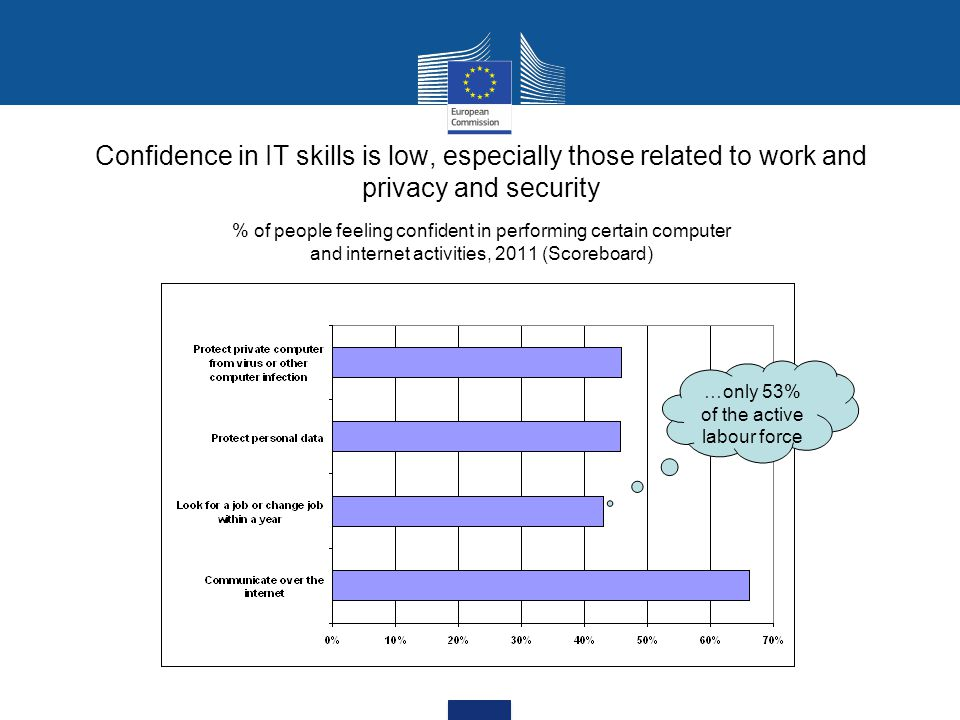 Confidence in IT skills is low, especially those related to work and privacy and security % of people feeling confident in performing certain computer and internet activities, 2011 (Scoreboard) …only 53% of the active labour force