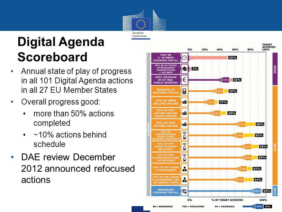 Annual state of play of progress in all 101 Digital Agenda actions in all 27 EU Member States Overall progress good: more than 50% actions completed ~10% actions behind schedule DAE review December 2012 announced refocused actions Digital Agenda Scoreboard