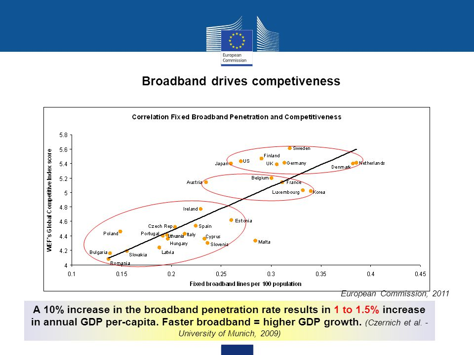 Broadband drives competiveness European Commission, 2011 A 10% increase in the broadband penetration rate results in 1 to 1.5% increase in annual GDP per-capita.