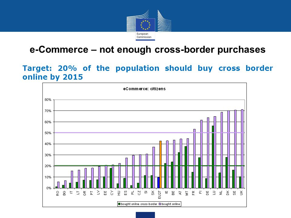 e-Commerce – not enough cross-border purchases Target: 20% of the population should buy cross border online by 2015