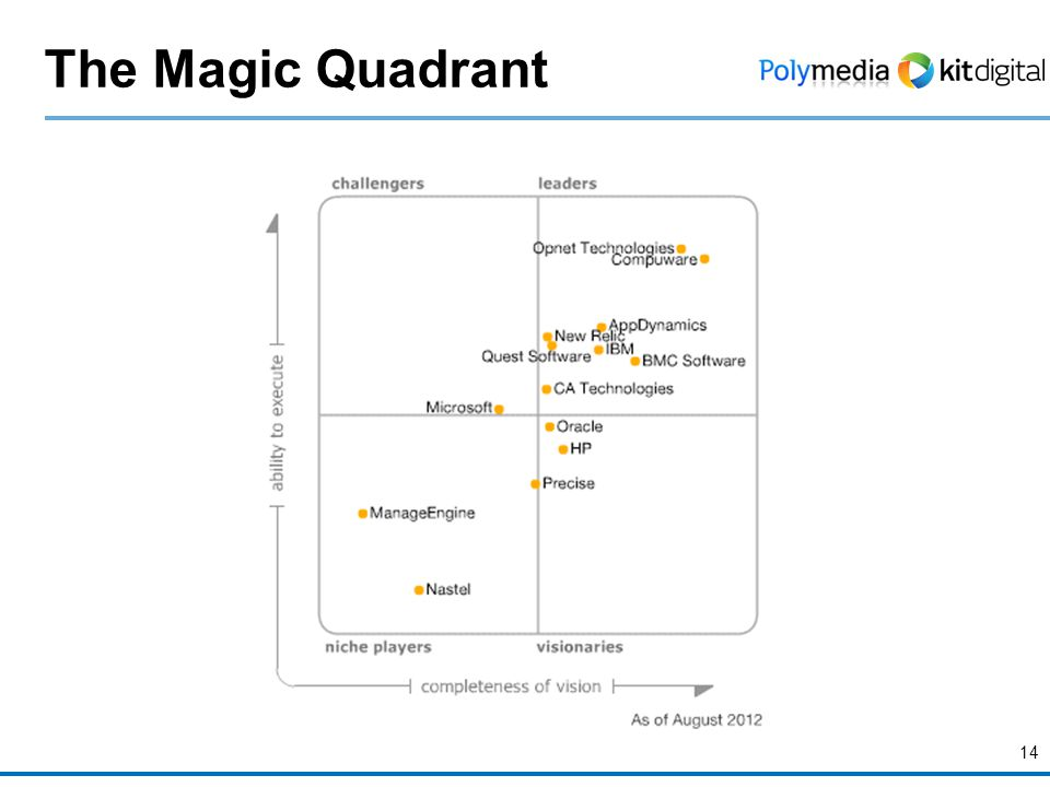 14 The Magic Quadrant
