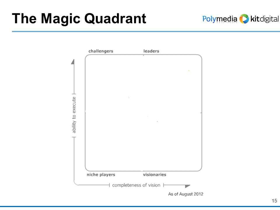 15 The Magic Quadrant