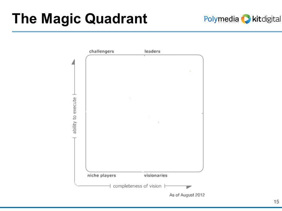 15 The Magic Quadrant
