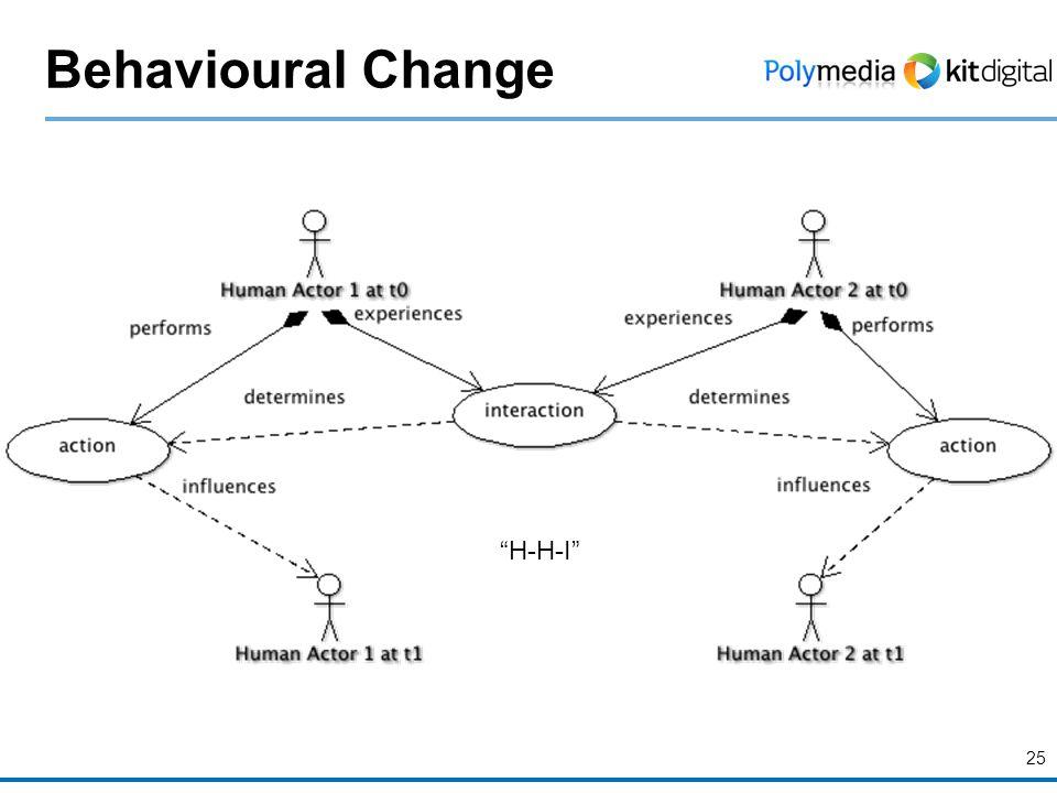 """Behavioural Change 25 """"H-H-I"""""""